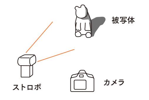 「光・露出・ストロボの基本を学ぼう」光の当て方で変化する影の濃淡、グラデーション